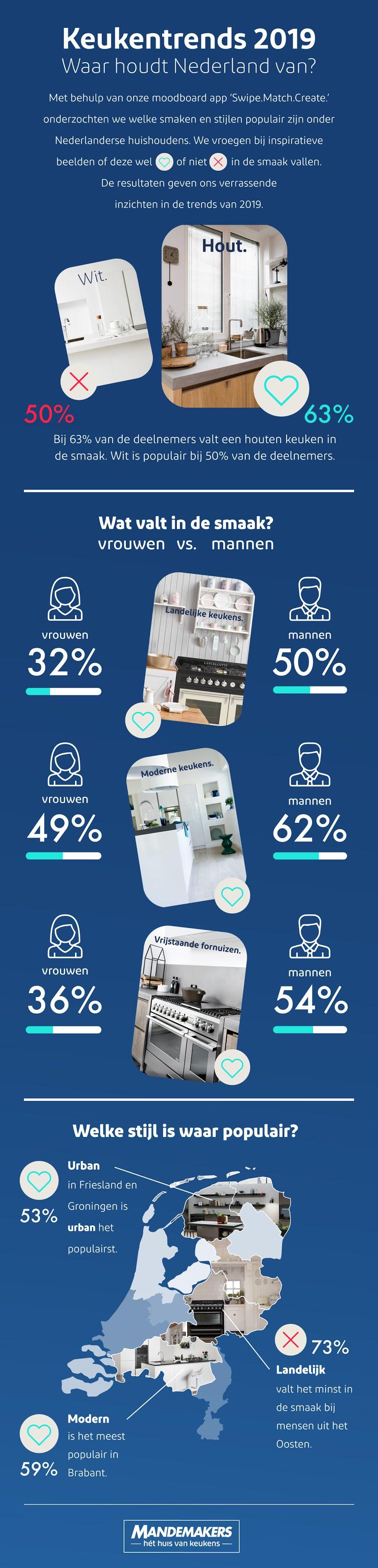 Infographic: Keukentrends 2019